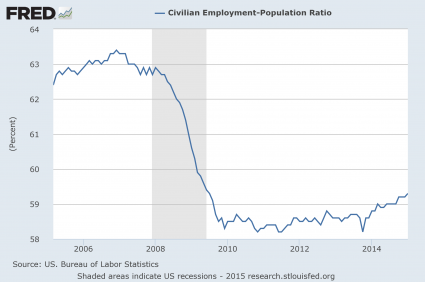 Employment Population Ratio Since 2005