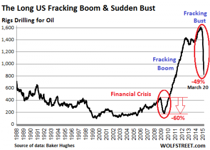 5 Charts Which Show That The Next Economic Crash Is Dead Ahead