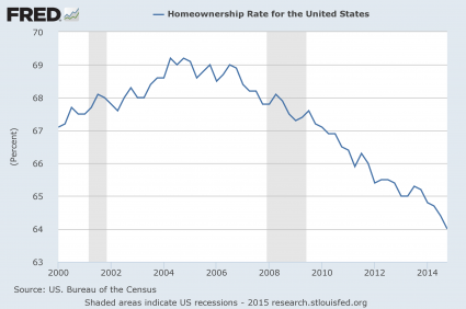 Presentation Homeownership Rate