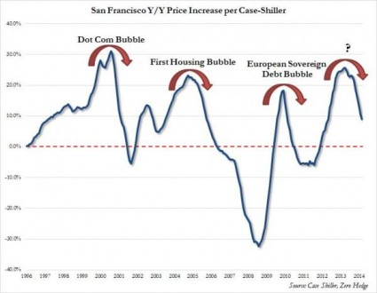 San Francisco - Zero Hedge