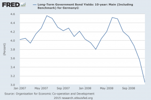 German Bond Yields 2007 And 2008