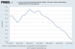 German Bond Yields 2013 To Today