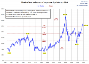 The Buffett Indicator from Doug Short