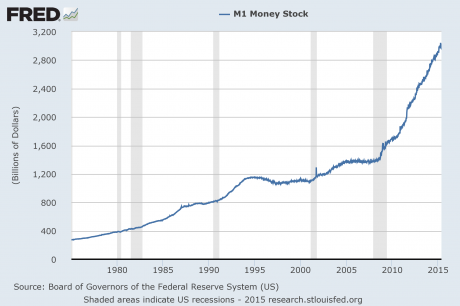 M1 Money Supply 2015
