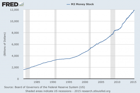 M2 Money Supply 2015