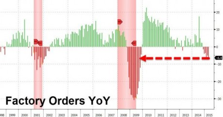 Factory Orders 2015