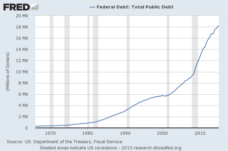 We Might As Well Face It – America Is Addicted To Debt. National Debt