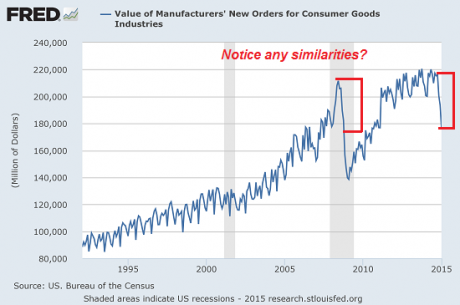 New Orders For Consumer Goods - Charles Hugh Smith