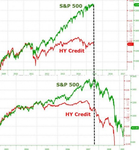 S&P 500 HY Credit