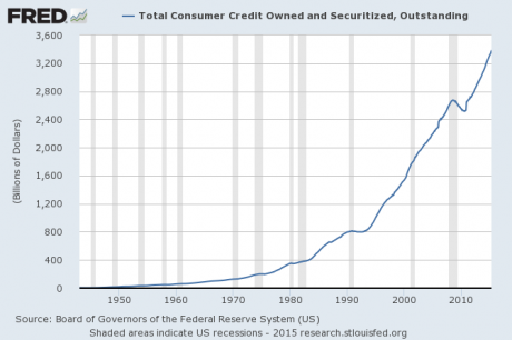 We Might As Well Face It – America Is Addicted To Debt. consumer credit outstanding