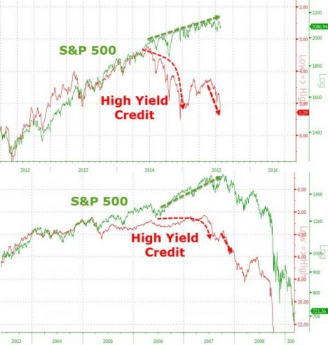 Bonus Chart - Zero Hedge