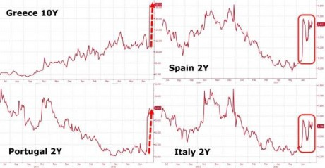 European Bond Yields - Zero Hedge