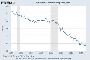 Presentation Labor Force Participation Rate