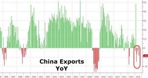 China Exports YoY - Zero Hedge