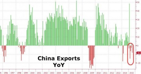 China Exports YoY - Zero Hedge
