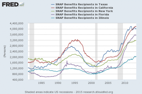 Food Stamp Recipients - Economic Policy Journal