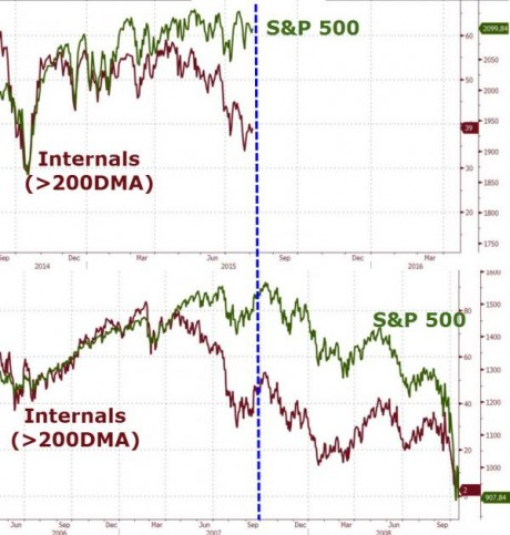 Internals - Zero Hedge chart