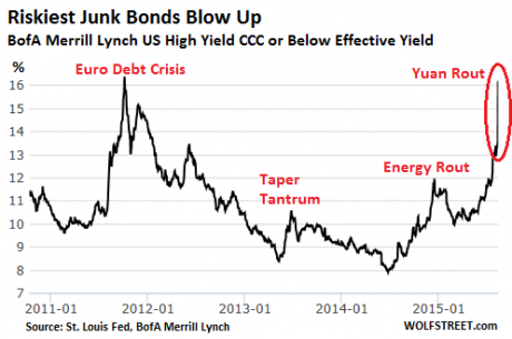 riskiest junk bonds