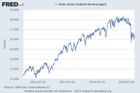 dow jones stocks