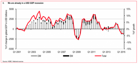 The Numbers Say That A Major Global Recession Has Already Begun