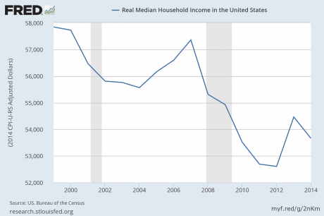 Real Median Household Income - Federal Reserve