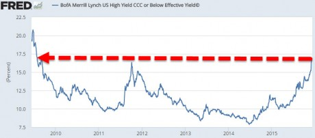 High Yield Debt - from Zero Hedge