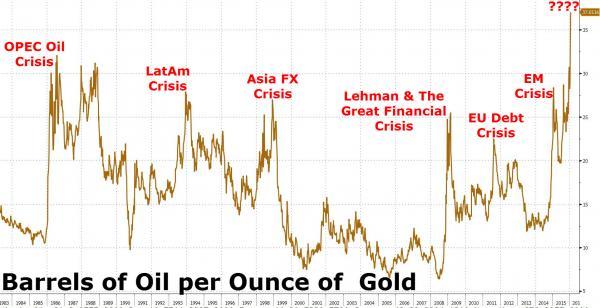 Barrels-Of-Oil-Per-Ounce-Of-Gold.jpg