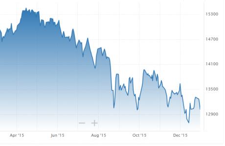 Canada Stock Market