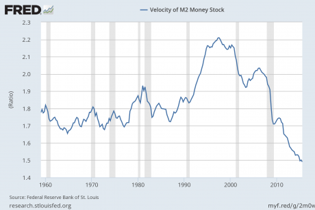 Velocity Of Money M2