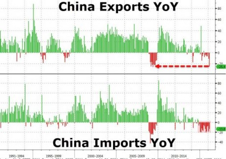 Chinese Exports - Zero Hedge