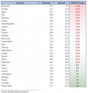 February Manufacturing Numbers - Zero Hedge