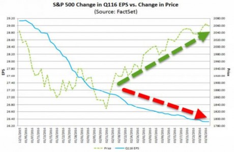 Change In Earnings Per Share - Zero Hedge