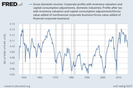 Corporate Profits - Jesse Felder