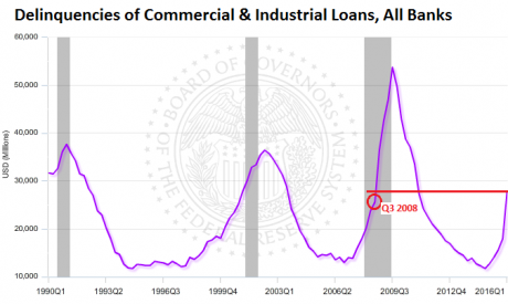 Delinquencies-commercial-industrial-loans-2016-q1