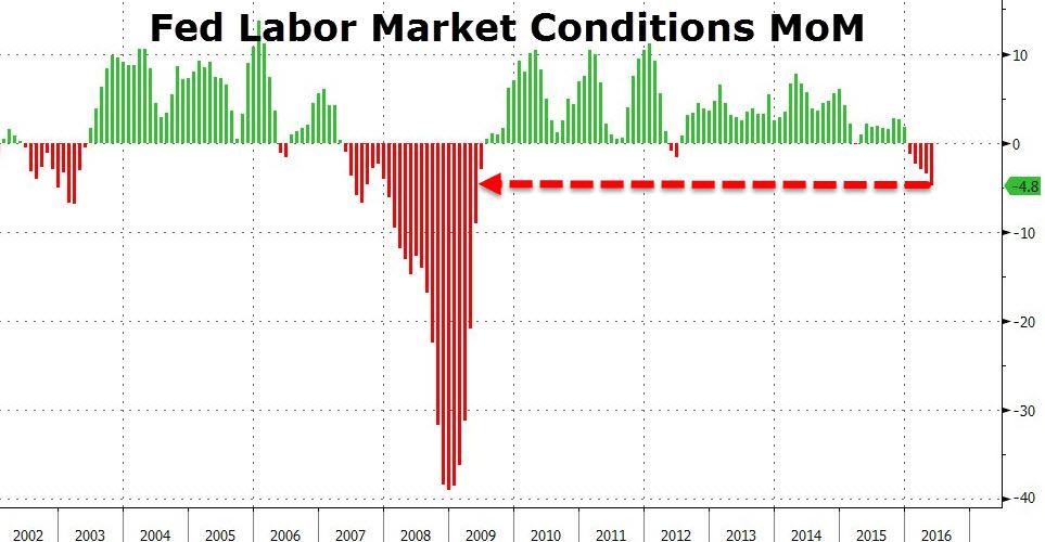Что-то серьезное произошло только-что, случающееся обычно перед официальным объявлением начала рецессии