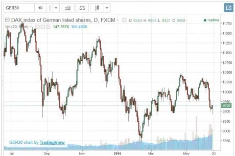 German Stocks
