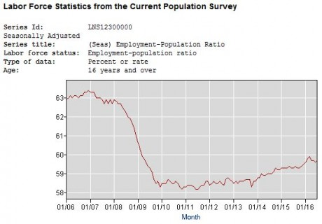 Employment-Population Ratio 2016