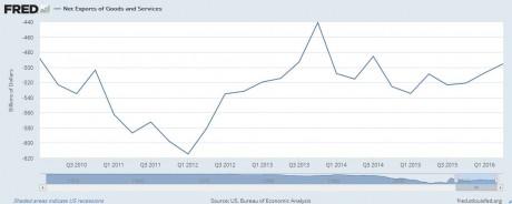 Trade Deficit 2016
