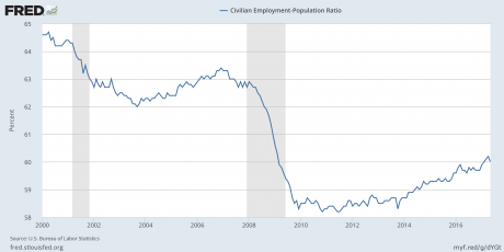 The Real Unemployment Number: 102 Million Working Age Americans Do Not Have A Job