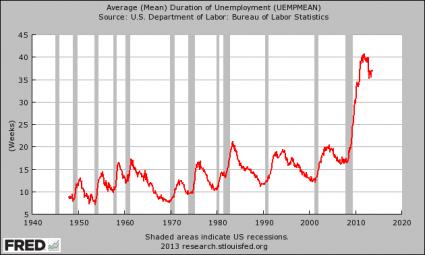 Average Duration Of Unemployment 2013