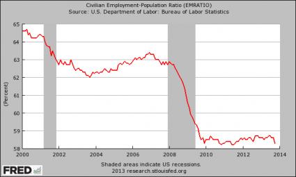 Employment-Population Ratio November 2013