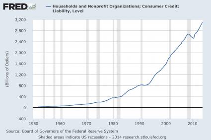 Consumer Credit 2014