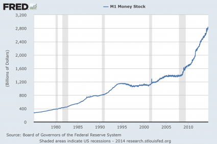 M1 Money Supply 2014
