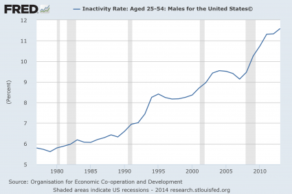 Inactivity Rate Men 2014