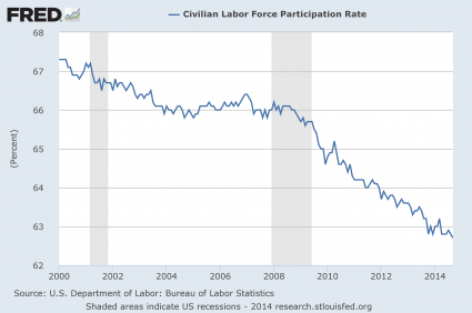 Labor Force Participation Rate 2014