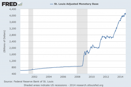 Monetary Base 2014