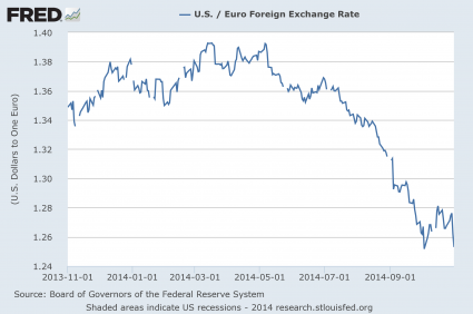 Dollar Euro Exchange Rate