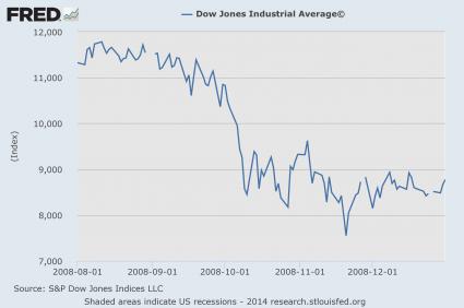 Dow Jones Industrial Average 2008