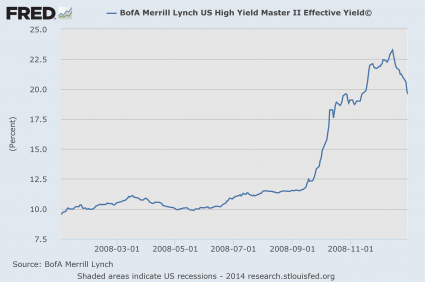 High Yield Debt 2008
