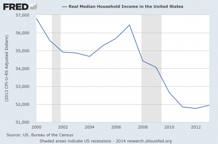 Real Median Household Income 2014